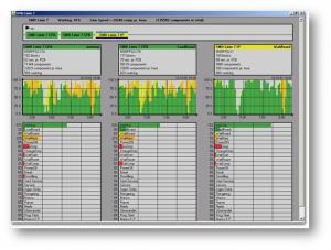 MES systém D2000 znázorňujúci priebeh a stav parametrov vybraných procesov v čase.